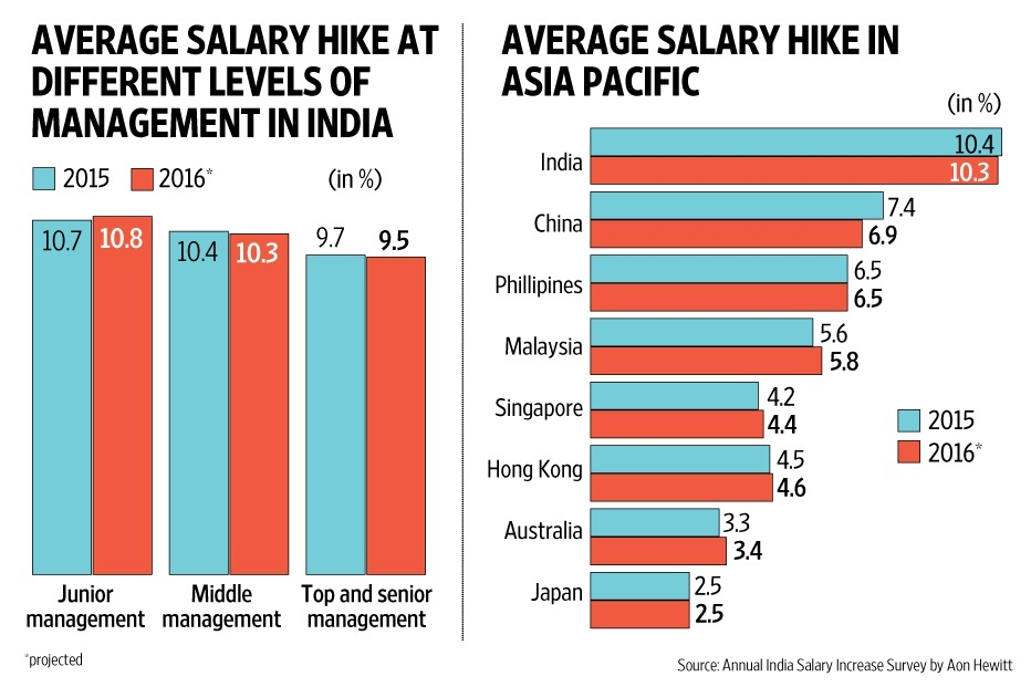 What is the average annual salary in India, in US dollars