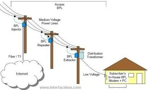 Can telephone signals be sent on high voltage electric power lines ...