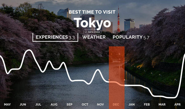 weather in tokyo in january