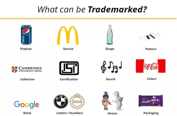 What Can Be Registered As A Trademark Quora