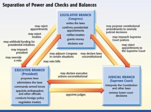 us political system chart: How does the american political system work how does the