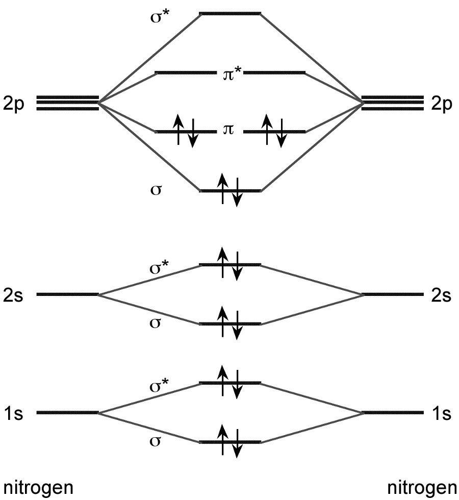 let me explain the molecular orbital diagram of n2 using its diagram