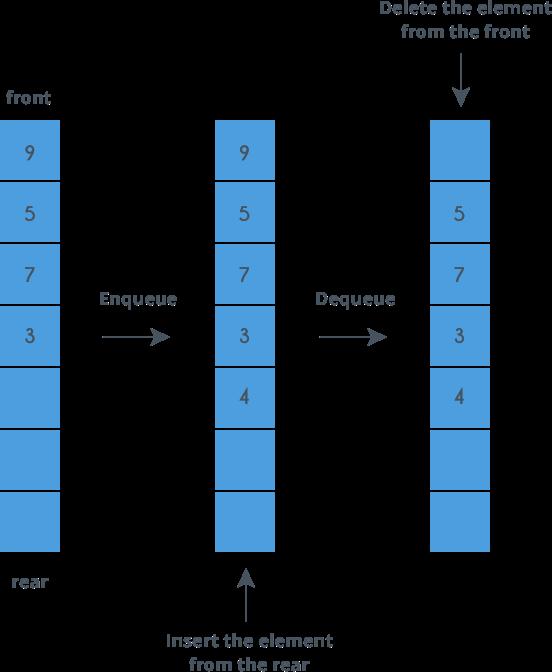 binary search tree algorithm in data structure pdf