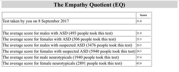 What is your EQ (empathy quotient) and how accurate do you feel it