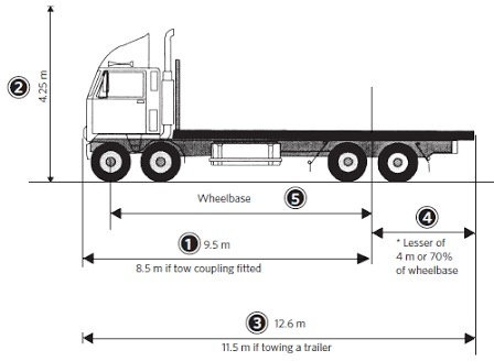 How To Measure Wheel Base >> How To Calculate The Wheel Base For A Big Truck With
