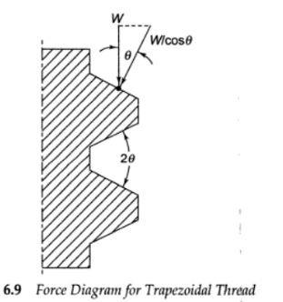 how to make trapezoidal thread
