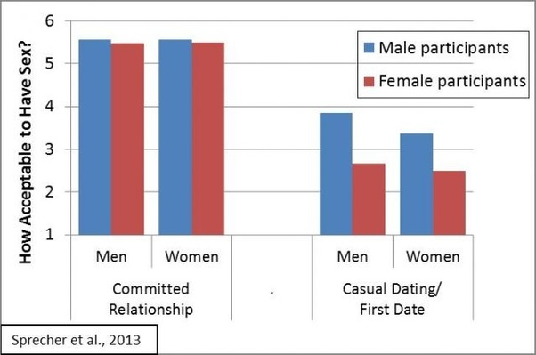 In sexual his a man prime when is Health myth: