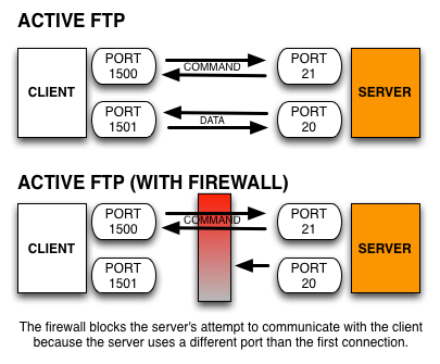 How Does Ftp Protocol Work Over The Internet Quora