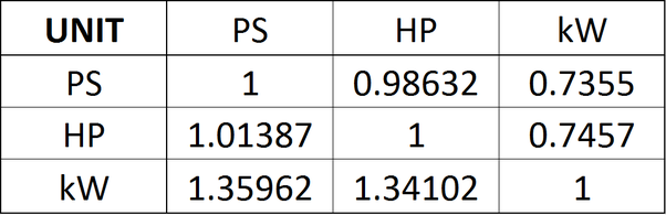 What is the difference between HP, BHP, and PS in