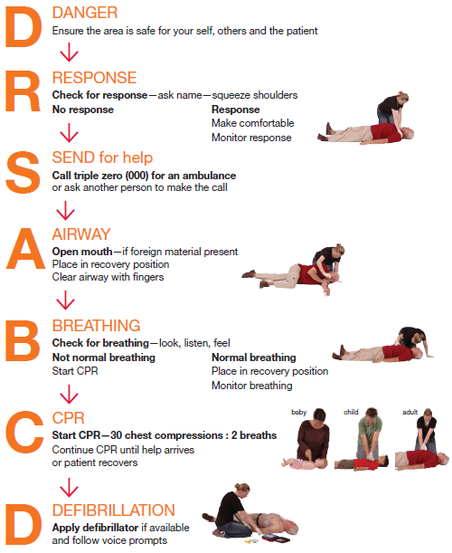 What Would Happen If Someone Performed Cpr On A Conscious
