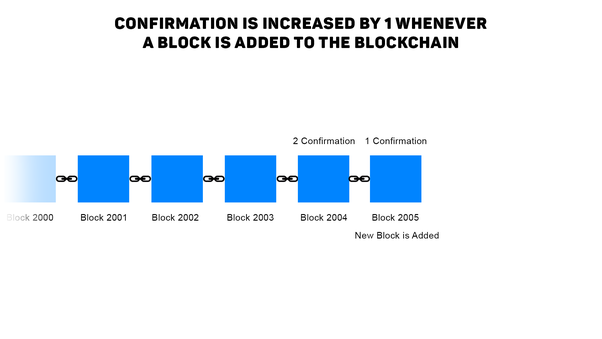 how are cryptocurrency transactions confirmed