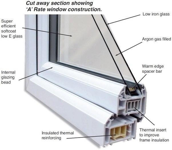 What Is Double Glazing Beading Quora