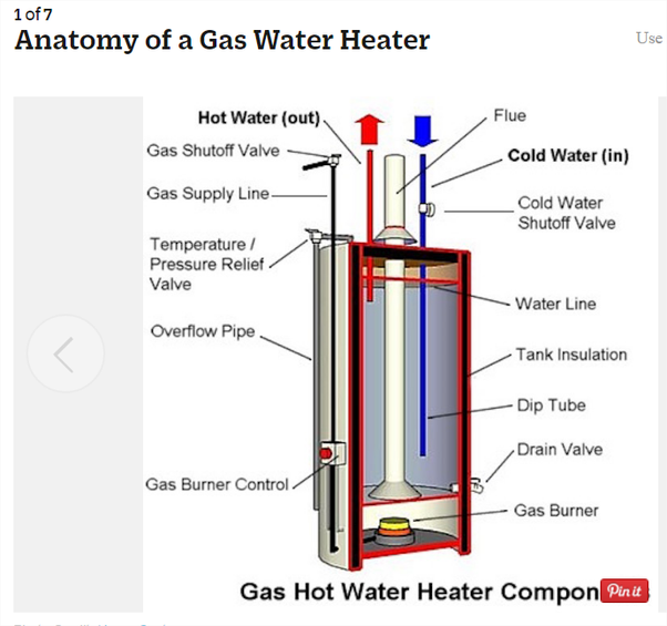 Is cold water mixed with the hot water as a household water heater ...