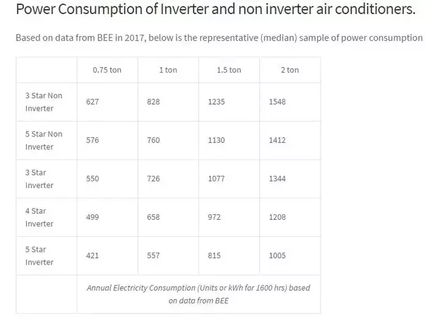 How to calculate air conditioner electricity use 1 5 ton for 1 hp motor power consumption
