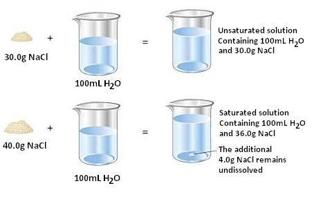 What Are Some Saturated Solution Examples Quora