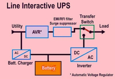 What is the difference between a UPS and an Inverter Quora