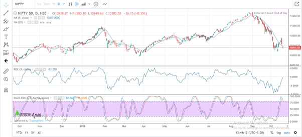 What are the best mobile apps for doing technical analysis