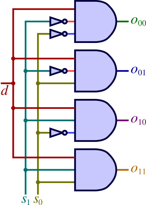 what is the difference between a multiplexer and Demultiplexer Circuit 1 to 2 Demultiplexer