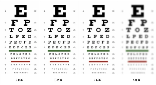 How far can someone see with +2 50D glasses? - Quora