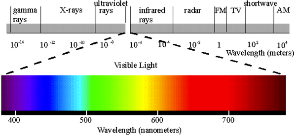 What color light has the least amount of energy? Why? - Quora