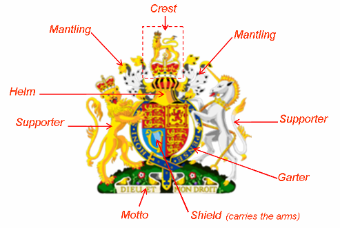 what s the difference between a crest and a coat of arms quora