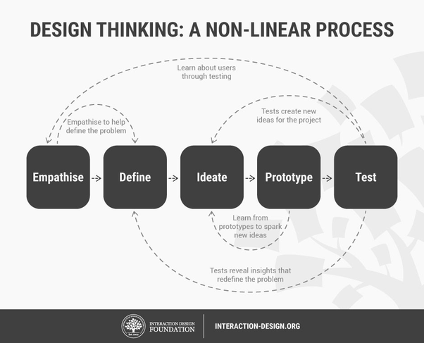 What S The Difference Between Design Thinking And Ux Design Quora