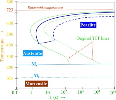 What is the difference between cct and ttt curve by an easy example cct diagram stability of phases during continuous cooling of austenite ccuart Image collections