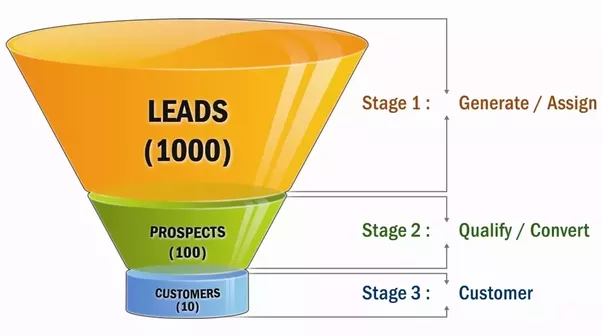 what s the best business model for a lead generation site quora