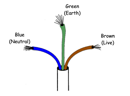What Are The Differences Between Live Earth And Neutral Wire on 3 wire single phase wiring diagram