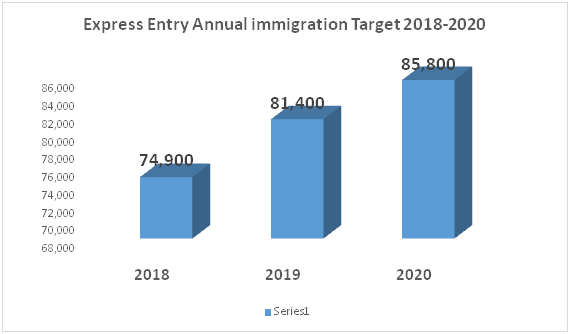Canada express entry cut off 2020