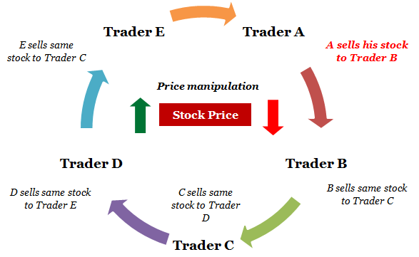 Index option trading strategies