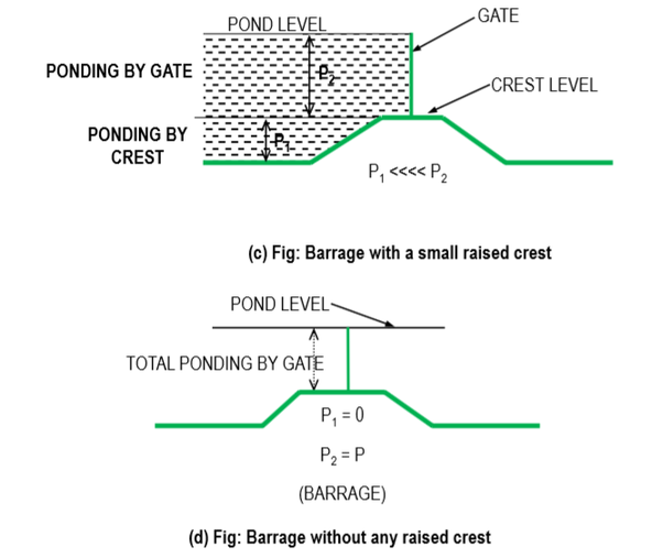 the ponding is done by gates and a smaller or nil part of it is done by  the raised crest, then the barrier is known as a barrage or a river  regulator