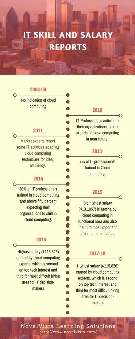 Which Is The Best Training Institute For Cloud Computing Quora