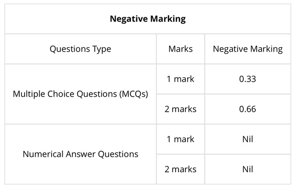 What is the best way to crack the GATE exam? - Quora