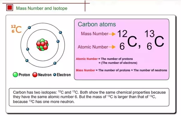 What is the difference between mass number and atomic number quora visual explanation in the case of carbon urtaz Gallery
