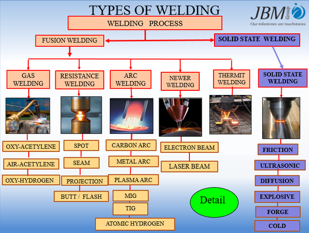 What is welding and what are its types? - Quora