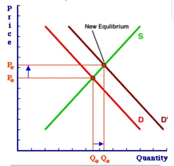 extension and contraction of supply