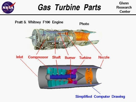 How Does A Gas Turbine Engine Work Quora