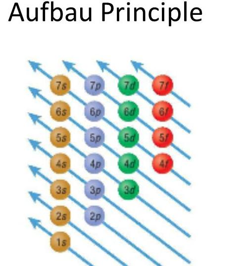 What Is Aufbau U0026 39 S Principle
