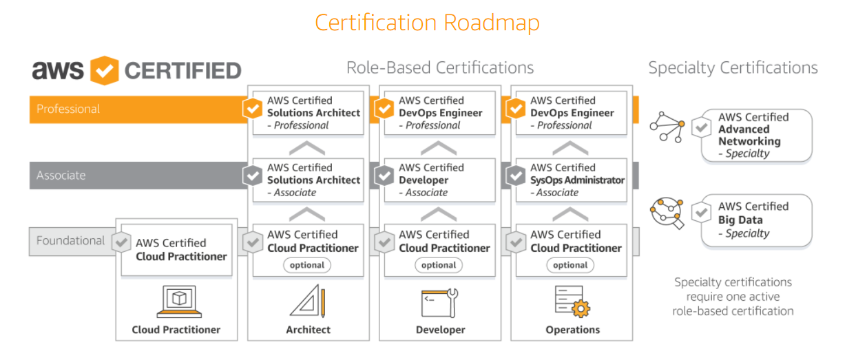 What Is After Aws Solution Architect Associate Certification Devops