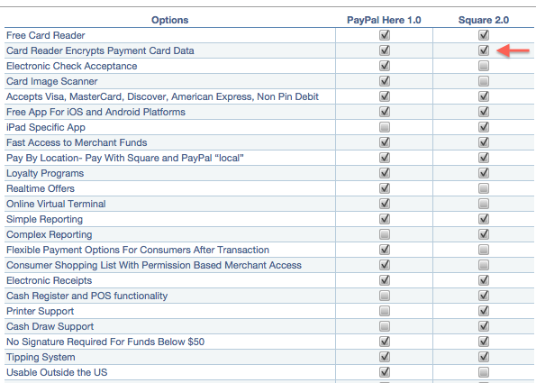 How does paypal here compare to square quora product comparisons reheart Images