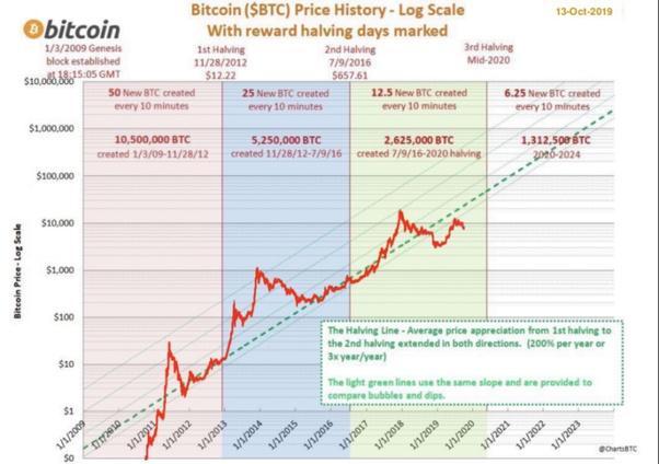 Tre motivi per cui Bitcoin potrebbe raddoppiare i tuoi soldi