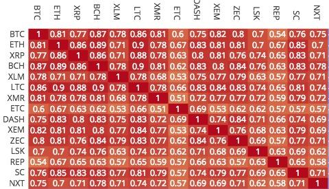 Cryptocurrency correlation matrix cardano