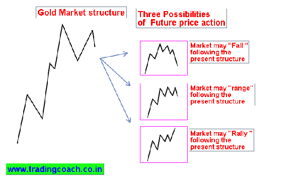 Which is most successful price action strategy in day