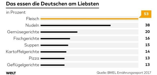 Beliebteste Kartenspiele Deutschlands