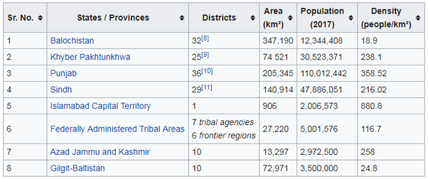 How many districts are there in Pakistan? - Quora