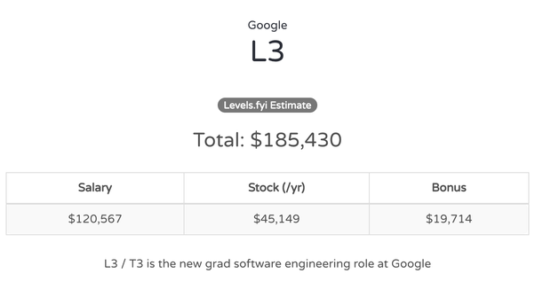 What are the salary ranges of each level in Google's