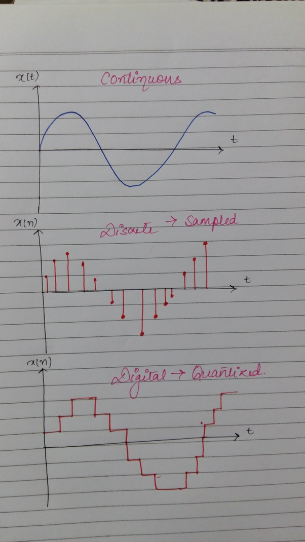What is the difference between a discrete and digital signal