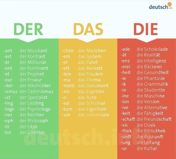 Apa Gunanya Tanda Titik Di Atas Huruf Dalam Bahasa Jerman Quora