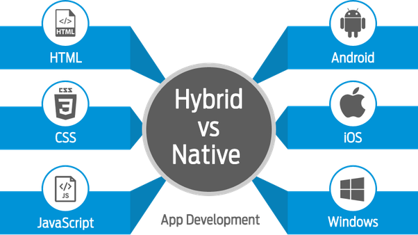 Should I learn native mobile app development (Android/iOS